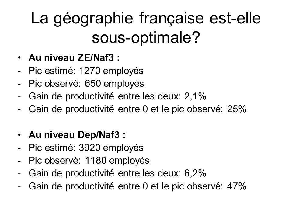 La géographie française est-elle sous-optimale? Au niveau ZE/Naf3 : -Pic estimé: 1270 employés -Pic observé: 650 employés -Gain de productivité entre