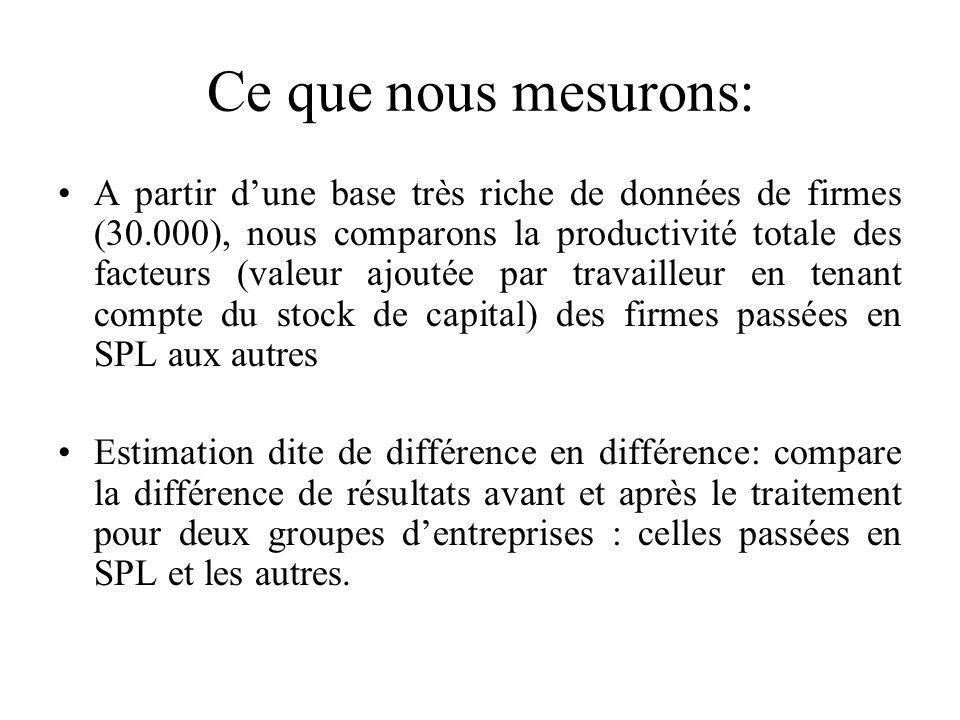 Ce que nous mesurons: A partir dune base très riche de données de firmes (30.000), nous comparons la productivité totale des facteurs (valeur ajoutée