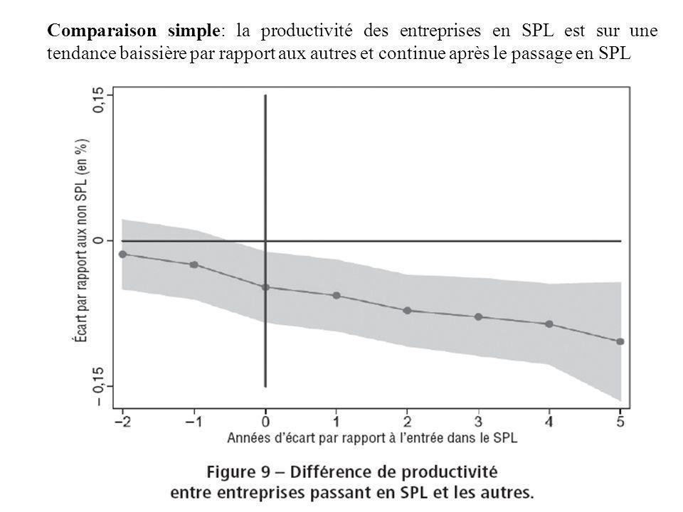 Comparaison simple: la productivité des entreprises en SPL est sur une tendance baissière par rapport aux autres et continue après le passage en SPL