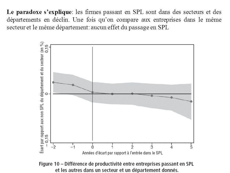 Le paradoxe sexplique: les firmes passant en SPL sont dans des secteurs et des départements en déclin. Une fois quon compare aux entreprises dans le m