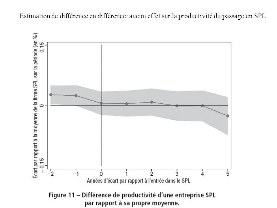 Estimation de différence en différence: aucun effet sur la productivité du passage en SPL