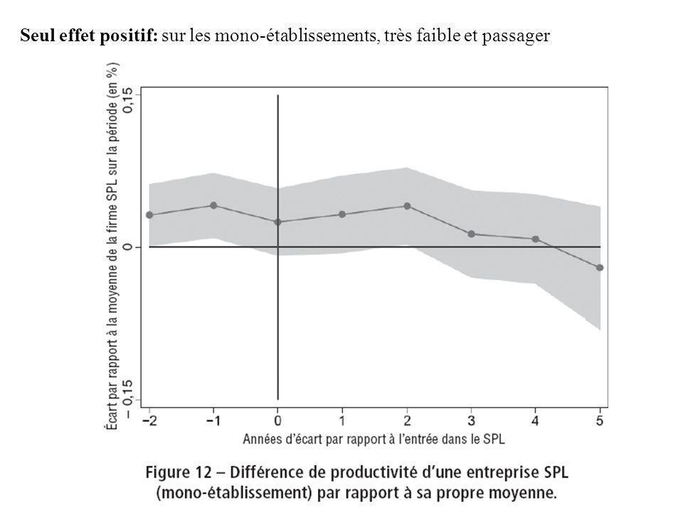 Seul effet positif: sur les mono-établissements, très faible et passager