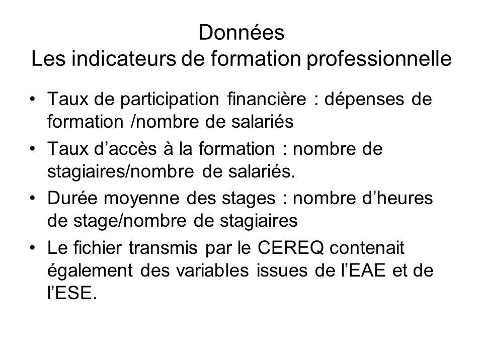 Données Les indicateurs de formation professionnelle Taux de participation financière : dépenses de formation /nombre de salariés Taux daccès à la for