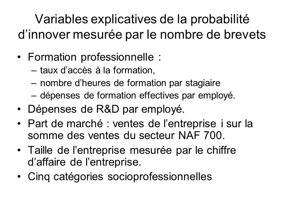 Variables explicatives de la probabilité dinnover mesurée par le nombre de brevets Formation professionnelle : –taux daccès à la formation, –nombre dh