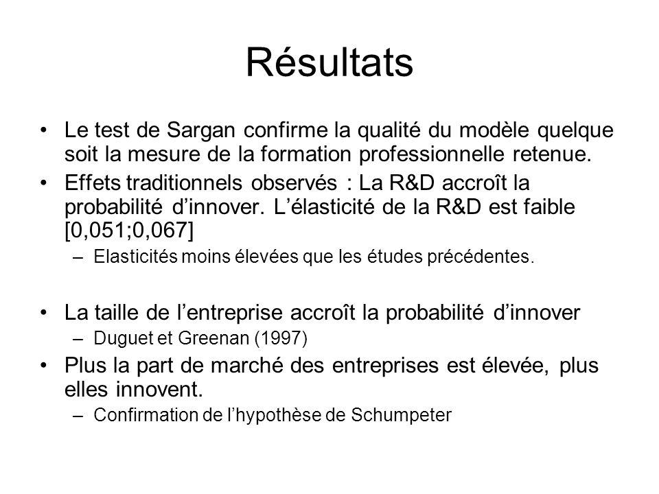 Résultats Le test de Sargan confirme la qualité du modèle quelque soit la mesure de la formation professionnelle retenue. Effets traditionnels observé