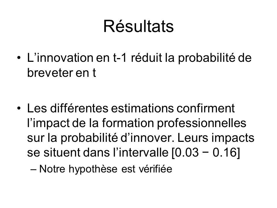 Résultats Linnovation en t-1 réduit la probabilité de breveter en t Les différentes estimations confirment limpact de la formation professionnelles su