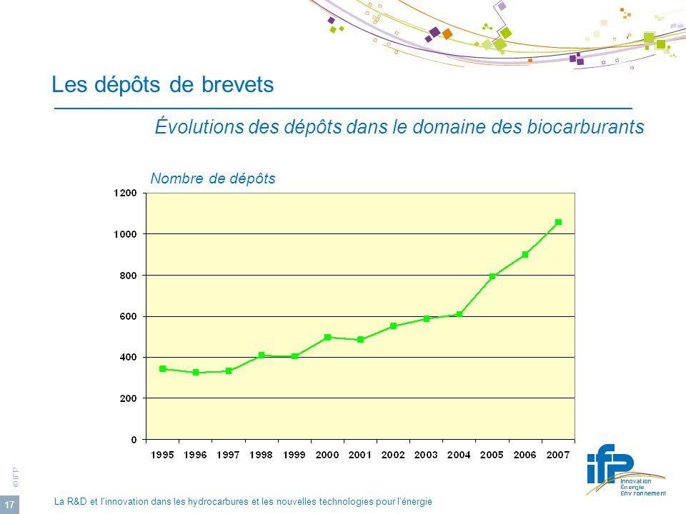 © IFP La R&D et l'innovation dans les hydrocarbures et les nouvelles technologies pour l'énergie 17 Les dépôts de brevets Évolutions des dépôts dans l