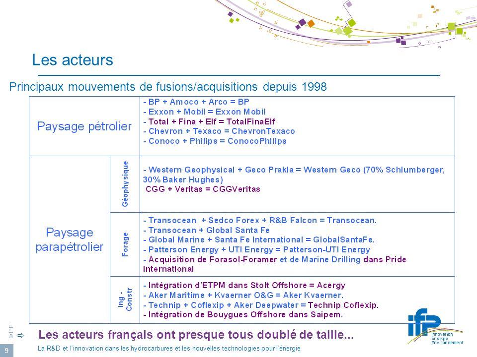 © IFP La R&D et l innovation dans les hydrocarbures et les nouvelles technologies pour l énergie 10 Les acteurs Structuration en France Le financement de la Recherche dans les secteurs E&P via le processus CEP&M-RTPG (ex FHS) en favorisant la coopération entre acteurs nationaux du secteur a contribué à la création de grands groupes nationaux reconnus à l international le parapétrolier français