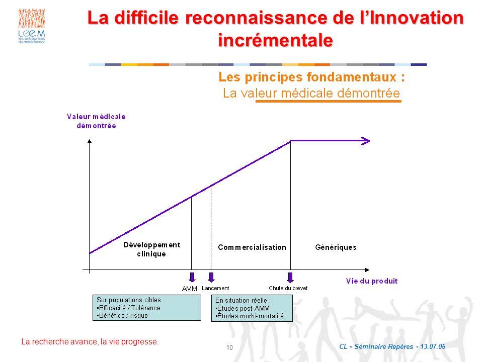 La recherche avance, la vie progresse. CL - Séminaire Repères - 13.07.05 10 La difficile reconnaissance de lInnovation incrémentale