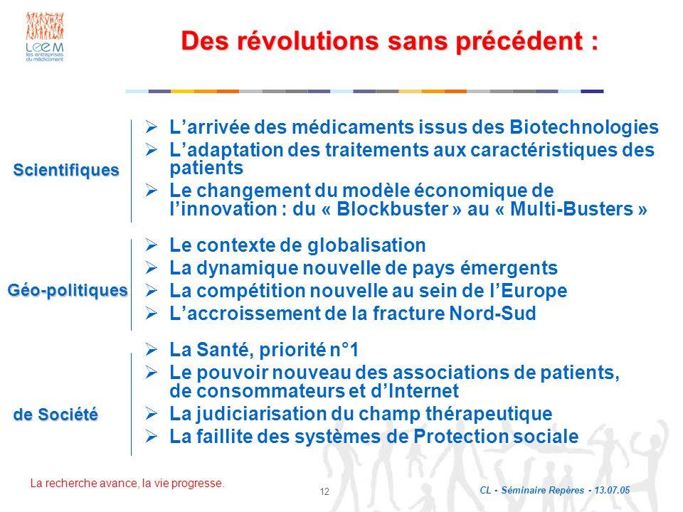 La recherche avance, la vie progresse. CL - Séminaire Repères - 13.07.05 12 Des révolutions sans précédent : Larrivée des médicaments issus des Biotec