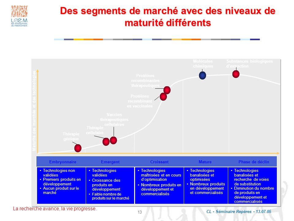 La recherche avance, la vie progresse. CL - Séminaire Repères - 13.07.05 13 Des segments de marché avec des niveaux de maturité différents Embryonnair
