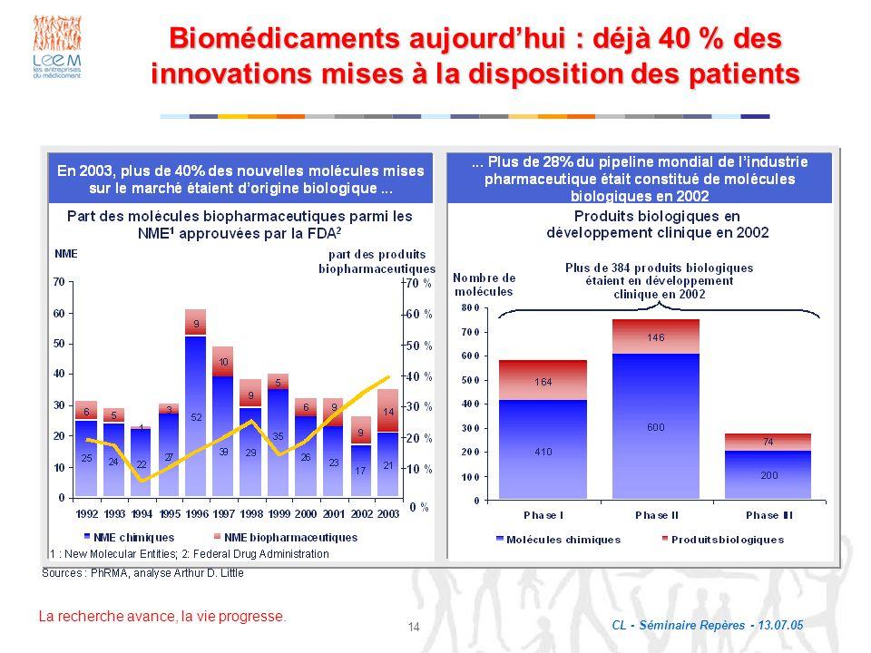 La recherche avance, la vie progresse. CL - Séminaire Repères - 13.07.05 14 Biomédicaments aujourdhui : déjà 40 % des innovations mises à la dispositi