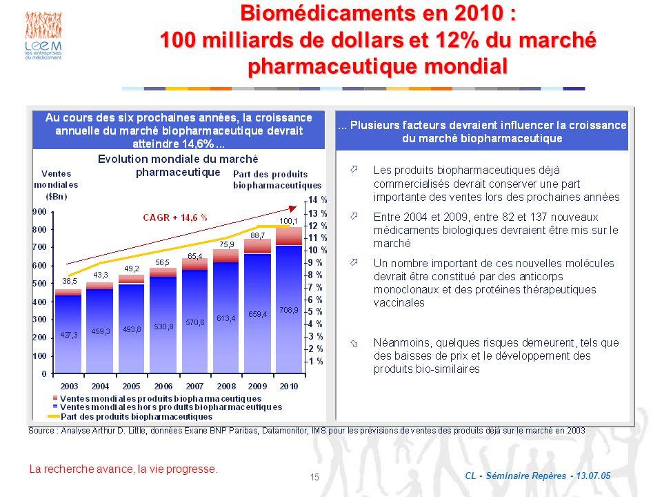 La recherche avance, la vie progresse. CL - Séminaire Repères - 13.07.05 15 Biomédicaments en 2010 : 100 milliards de dollars et 12% du marché pharmac