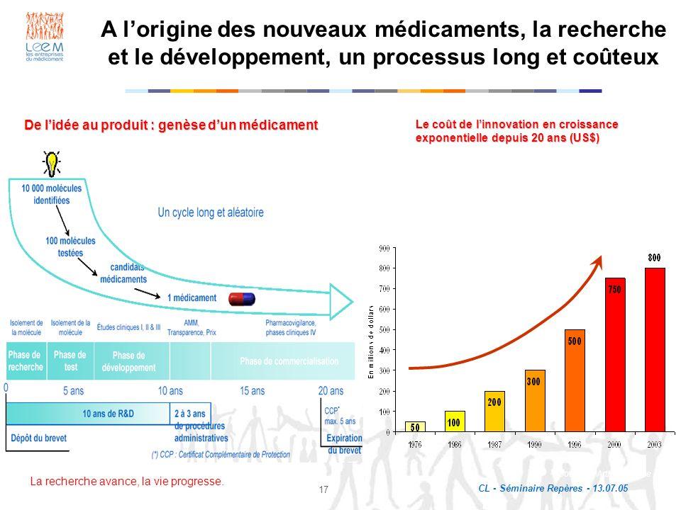 La recherche avance, la vie progresse. CL - Séminaire Repères - 13.07.05 17 Le coût de linnovation en croissance exponentielle depuis 20 ans (US$) Évo
