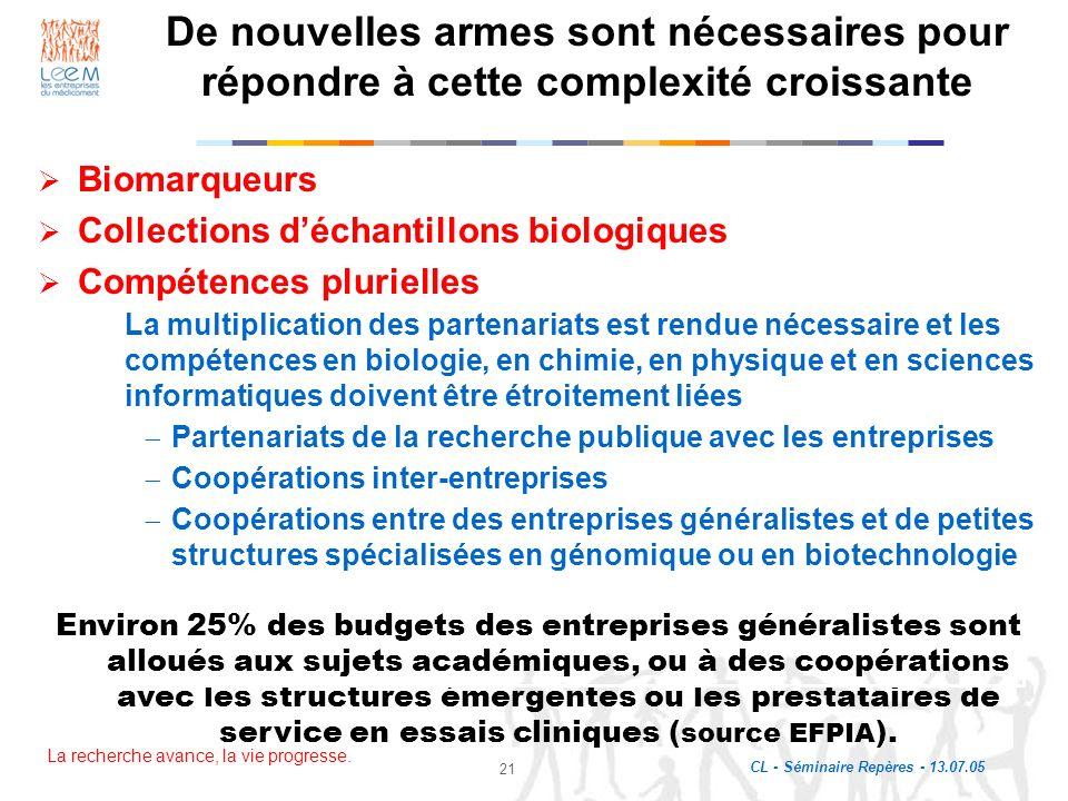 La recherche avance, la vie progresse. CL - Séminaire Repères - 13.07.05 21 Biomarqueurs Collections déchantillons biologiques Compétences plurielles