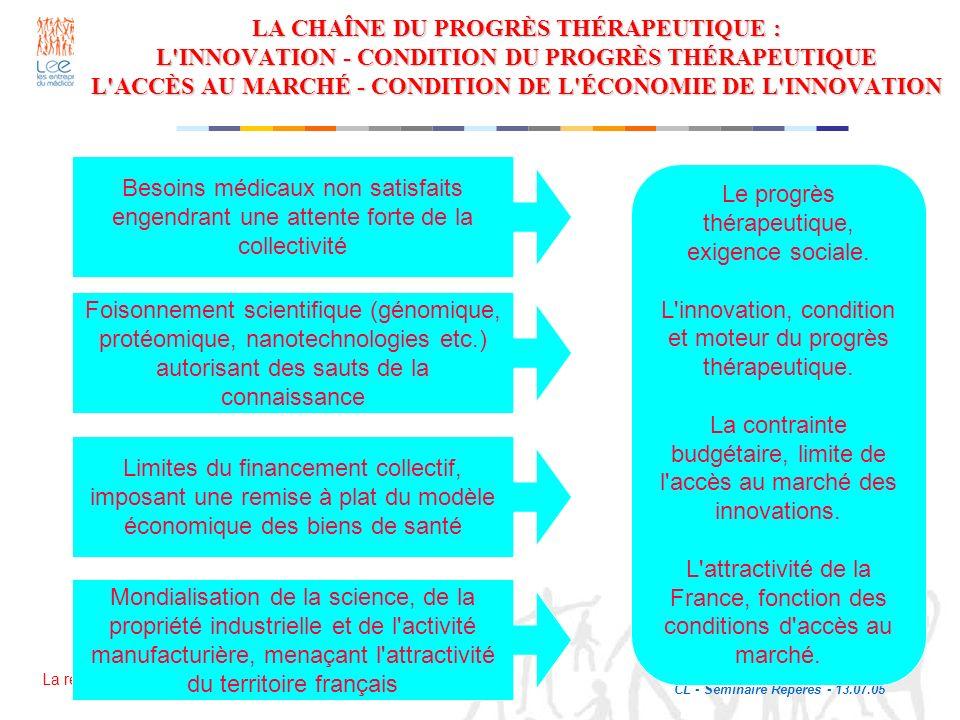 La recherche avance, la vie progresse. CL - Séminaire Repères - 13.07.05 24 LA CHAÎNE DU PROGRÈS THÉRAPEUTIQUE : L'INNOVATION - CONDITION DU PROGRÈS T