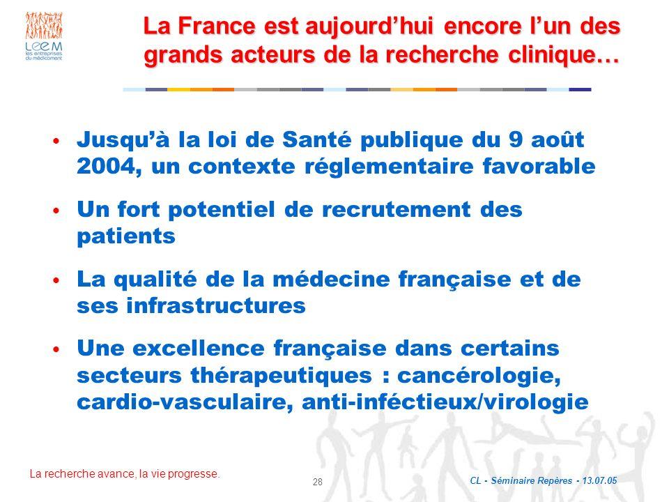 La recherche avance, la vie progresse. CL - Séminaire Repères - 13.07.05 28 La France est aujourdhui encore lun des grands acteurs de la recherche cli