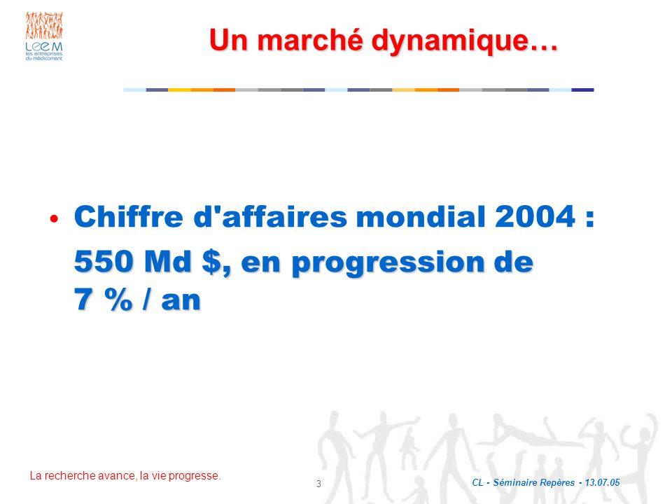 La recherche avance, la vie progresse. CL - Séminaire Repères - 13.07.05 3 Un marché dynamique… Chiffre d'affaires mondial 2004 : 550 Md $, en progres