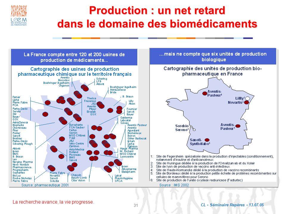 La recherche avance, la vie progresse. CL - Séminaire Repères - 13.07.05 31 Production : un net retard dans le domaine des biomédicaments Source: phar
