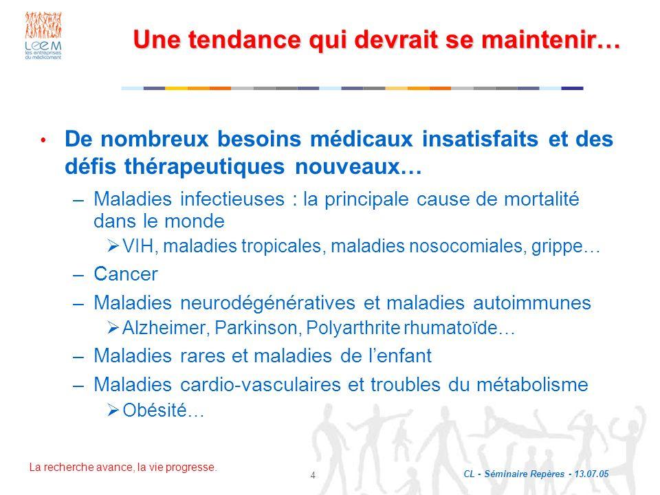 La recherche avance, la vie progresse. CL - Séminaire Repères - 13.07.05 4 Une tendance qui devrait se maintenir… De nombreux besoins médicaux insatis