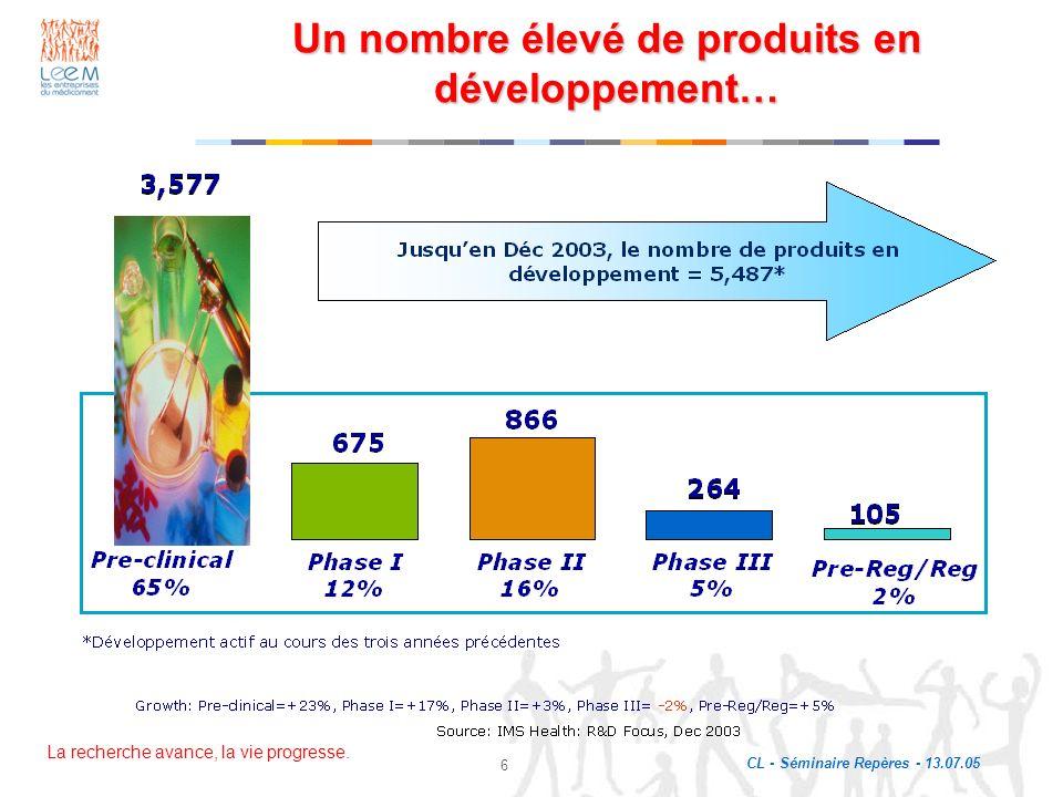 La recherche avance, la vie progresse. CL - Séminaire Repères - 13.07.05 6 Un nombre élevé de produits en développement…
