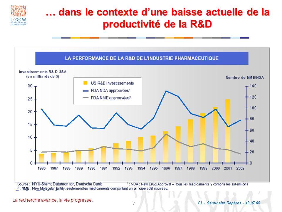 La recherche avance, la vie progresse. CL - Séminaire Repères - 13.07.05 7 … dans le contexte dune baisse actuelle de la productivité de la R&D