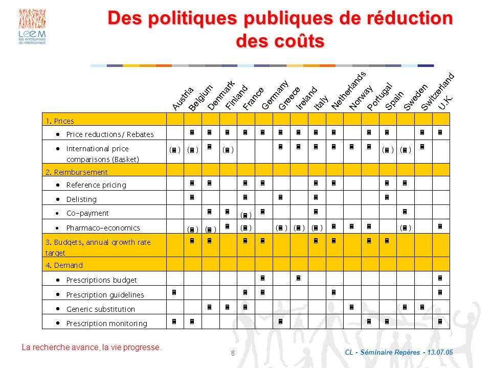 La recherche avance, la vie progresse. CL - Séminaire Repères - 13.07.05 8 Des politiques publiques de réduction des coûts