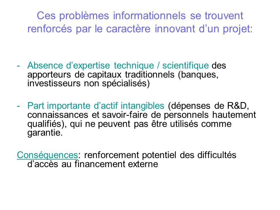 Ces problèmes informationnels se trouvent renforcés par le caractère innovant dun projet: -Absence dexpertise technique / scientifique des apporteurs