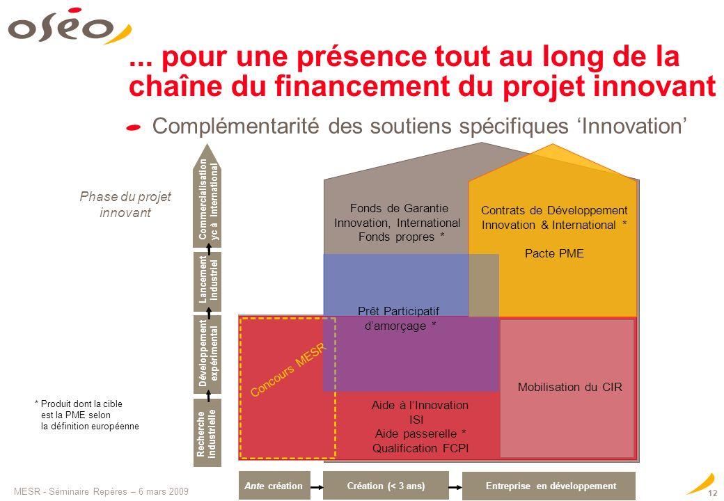 MESR - Séminaire Repères – 6 mars 2009 12 Fonds de Garantie Innovation, International Fonds propres *... pour une présence tout au long de la chaîne d