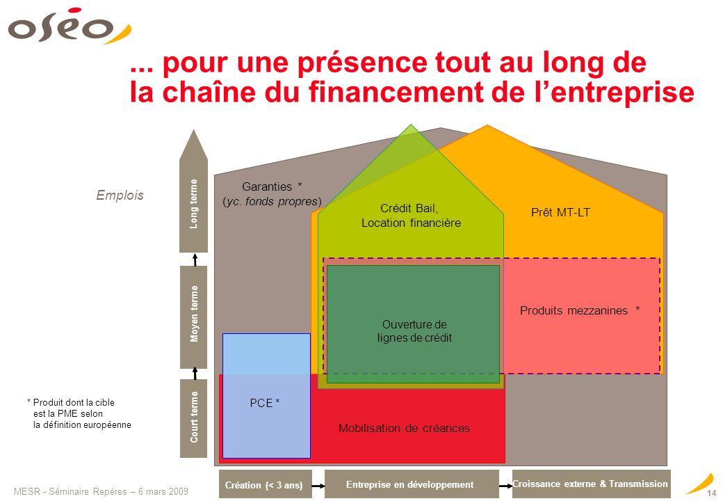 MESR - Séminaire Repères – 6 mars 2009 14... pour une présence tout au long de la chaîne du financement de lentreprise Garanties * (yc. fonds propres)