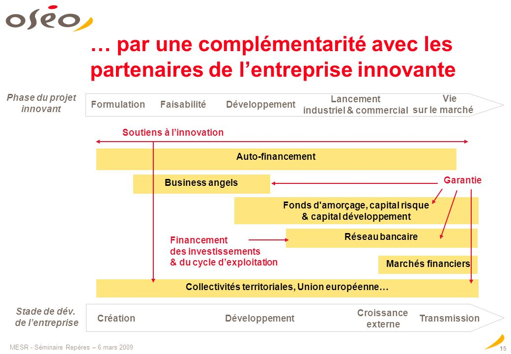 MESR - Séminaire Repères – 6 mars 2009 15 … par une complémentarité avec les partenaires de lentreprise innovante Business angels Réseau bancaire Fond
