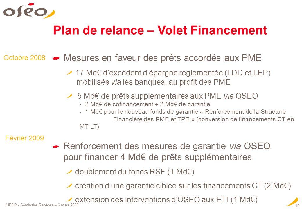 MESR - Séminaire Repères – 6 mars 2009 18 Mesures en faveur des prêts accordés aux PME 17 Md dexcédent dépargne réglementée (LDD et LEP) mobilisés via