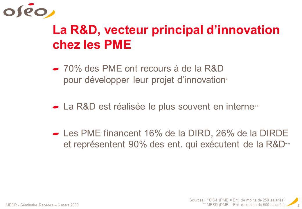 MESR - Séminaire Repères – 6 mars 2009 4 La R&D, vecteur principal dinnovation chez les PME 70% des PME ont recours à de la R&D pour développer leur p