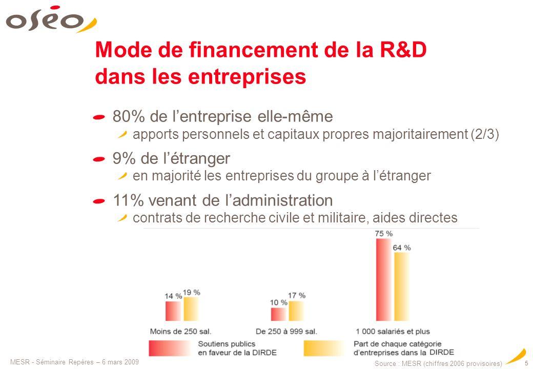 MESR - Séminaire Repères – 6 mars 2009 5 Mode de financement de la R&D dans les entreprises 80% de lentreprise elle-même apports personnels et capitau
