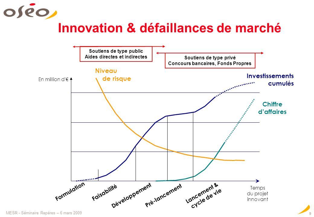 MESR - Séminaire Repères – 6 mars 2009 9 Innovation & défaillances de marché Niveau de risque Chiffre d affaires Investissements cumul é s Formulation