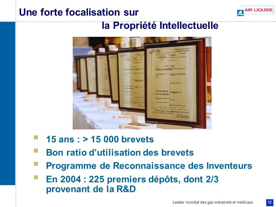 Leader mondial des gaz industriels et médicaux 12 Une forte focalisation sur la Propriété Intellectuelle 15 ans : > 15 000 brevets Bon ratio dutilisat
