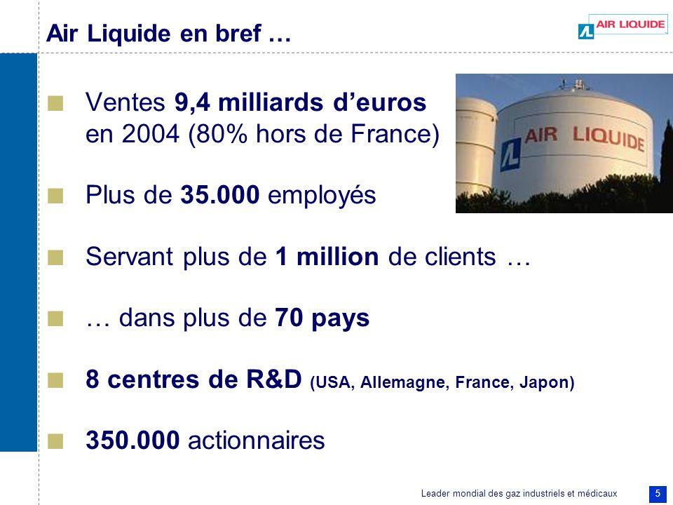 5 Air Liquide en bref … Ventes 9,4 milliards deuros en 2004 (80% hors de France) Plus de 35.000 employés Servant plus de 1 million de clients … … dans