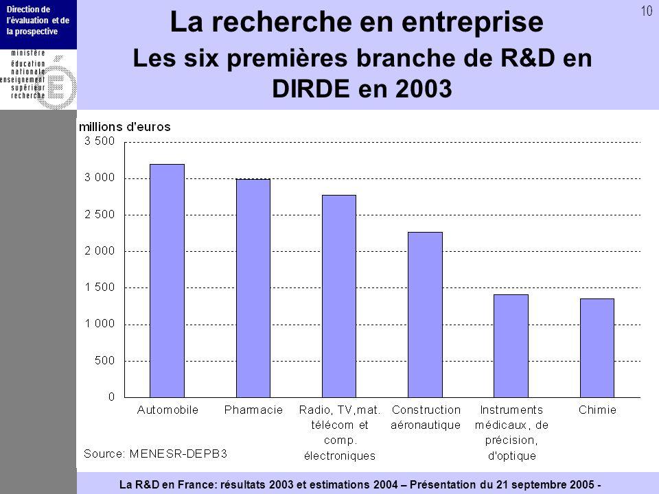 Direction de lévaluation et de la prospective 10 La R&D en France: résultats 2003 et estimations 2004 – Présentation du 21 septembre 2005 - La recherc
