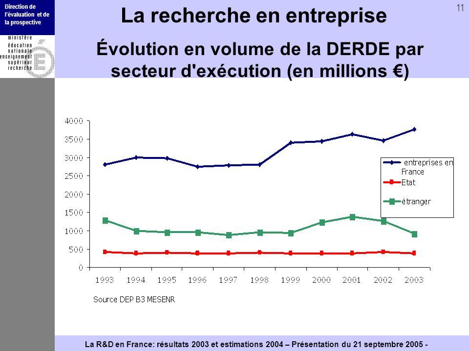 Direction de lévaluation et de la prospective 11 La R&D en France: résultats 2003 et estimations 2004 – Présentation du 21 septembre 2005 - La recherc