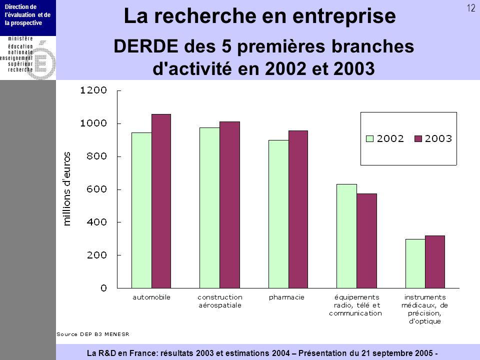 Direction de lévaluation et de la prospective 12 La R&D en France: résultats 2003 et estimations 2004 – Présentation du 21 septembre 2005 - La recherc
