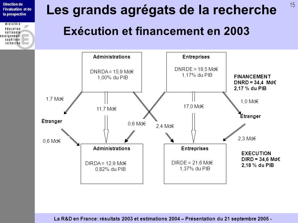 Direction de lévaluation et de la prospective 15 La R&D en France: résultats 2003 et estimations 2004 – Présentation du 21 septembre 2005 - Les grands