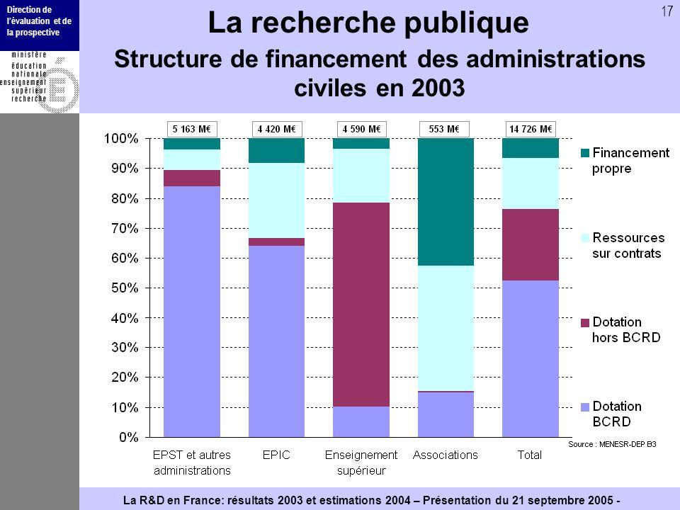 Direction de lévaluation et de la prospective 17 La R&D en France: résultats 2003 et estimations 2004 – Présentation du 21 septembre 2005 - La recherc