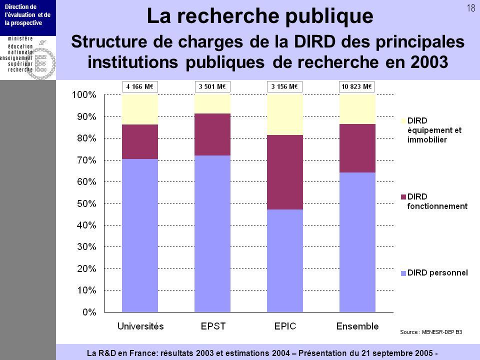 Direction de lévaluation et de la prospective 18 La R&D en France: résultats 2003 et estimations 2004 – Présentation du 21 septembre 2005 - La recherc
