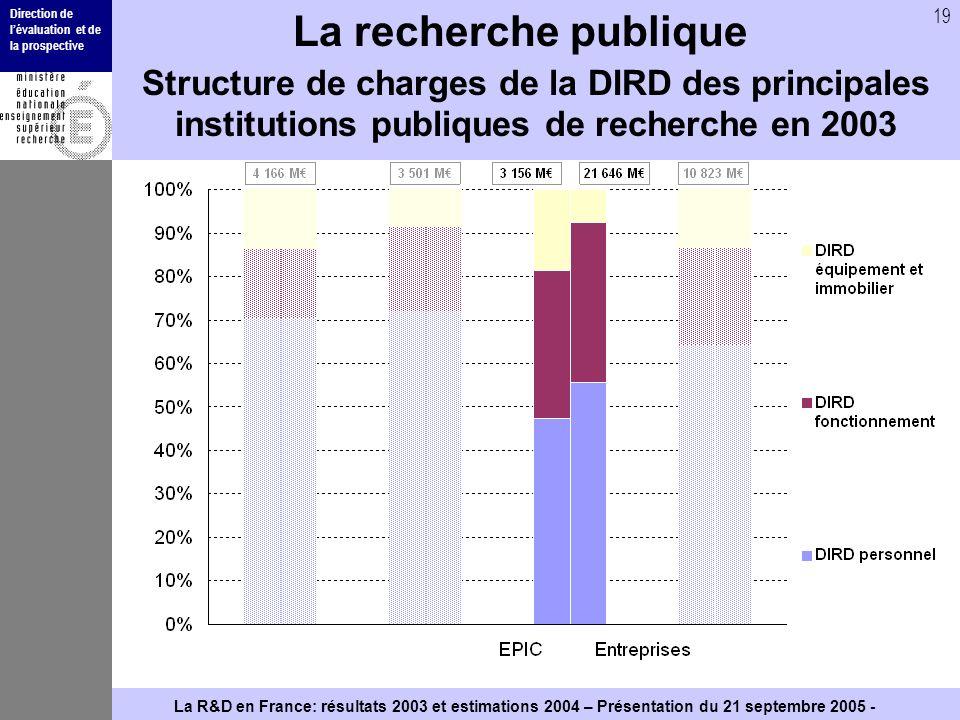 Direction de lévaluation et de la prospective 19 La R&D en France: résultats 2003 et estimations 2004 – Présentation du 21 septembre 2005 - La recherc