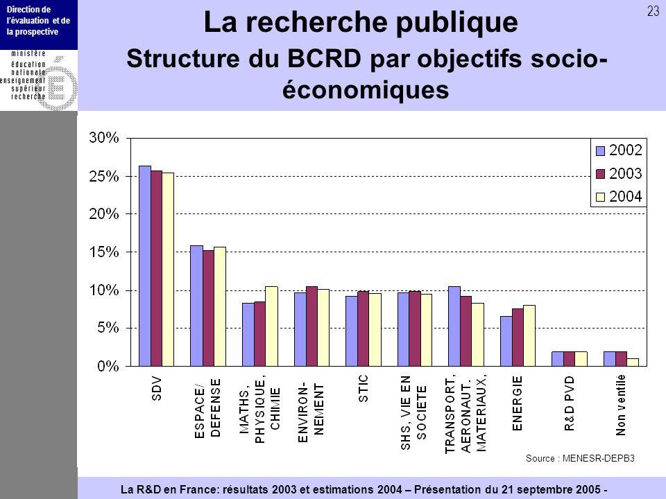Direction de lévaluation et de la prospective 23 La R&D en France: résultats 2003 et estimations 2004 – Présentation du 21 septembre 2005 - La recherc