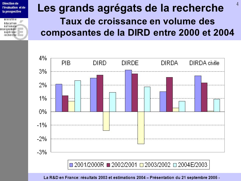 Direction de lévaluation et de la prospective 4 La R&D en France: résultats 2003 et estimations 2004 – Présentation du 21 septembre Les grands agrégats de la recherche Taux de croissance en volume des composantes de la DIRD entre 2000 et 2004