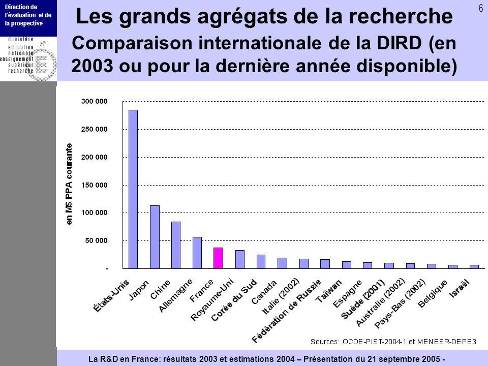 Direction de lévaluation et de la prospective 6 La R&D en France: résultats 2003 et estimations 2004 – Présentation du 21 septembre 2005 - Les grands