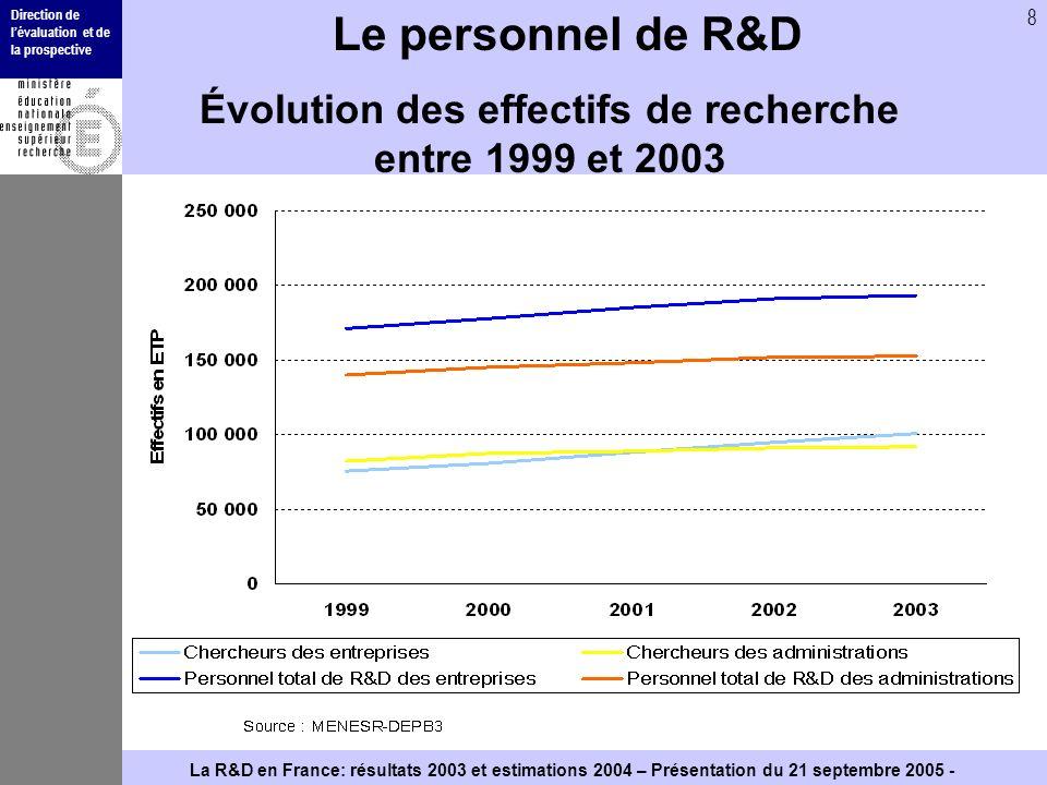 Direction de lévaluation et de la prospective 8 La R&D en France: résultats 2003 et estimations 2004 – Présentation du 21 septembre 2005 - Le personne