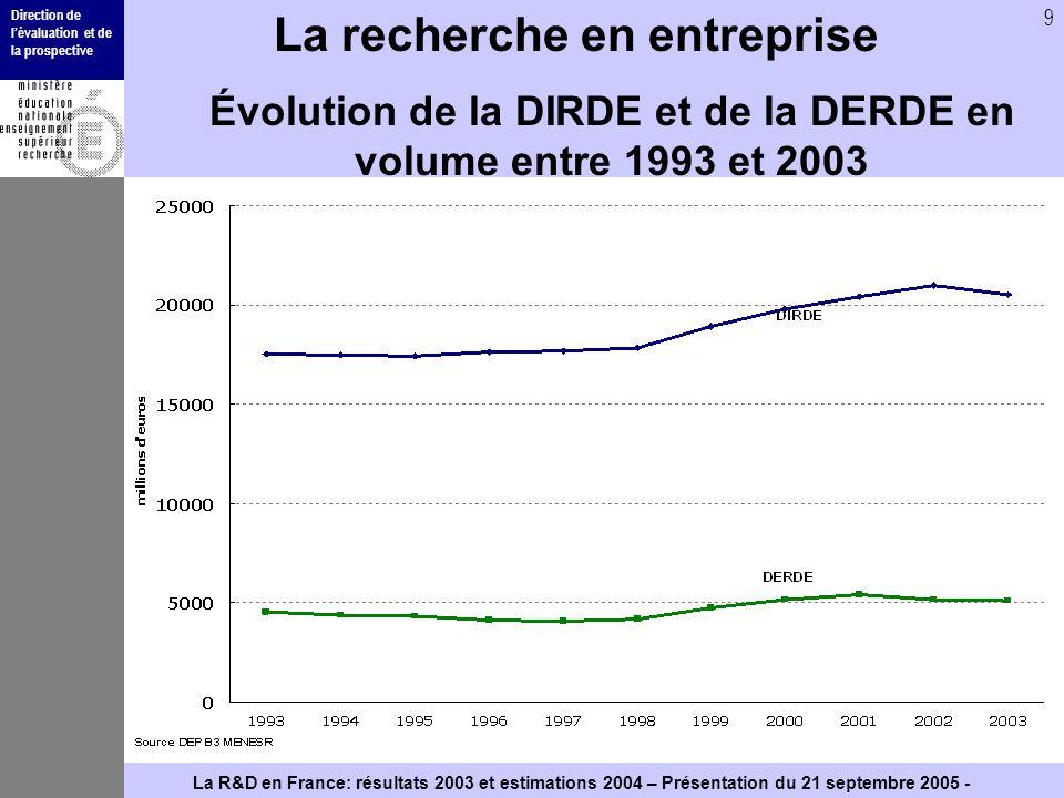 Direction de lévaluation et de la prospective 9 La R&D en France: résultats 2003 et estimations 2004 – Présentation du 21 septembre 2005 - La recherch