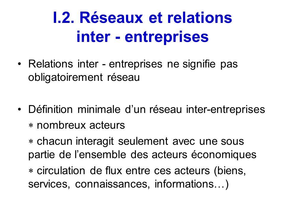 I.2. Réseaux et relations inter - entreprises Relations inter - entreprises ne signifie pas obligatoirement réseau Définition minimale dun réseau inte